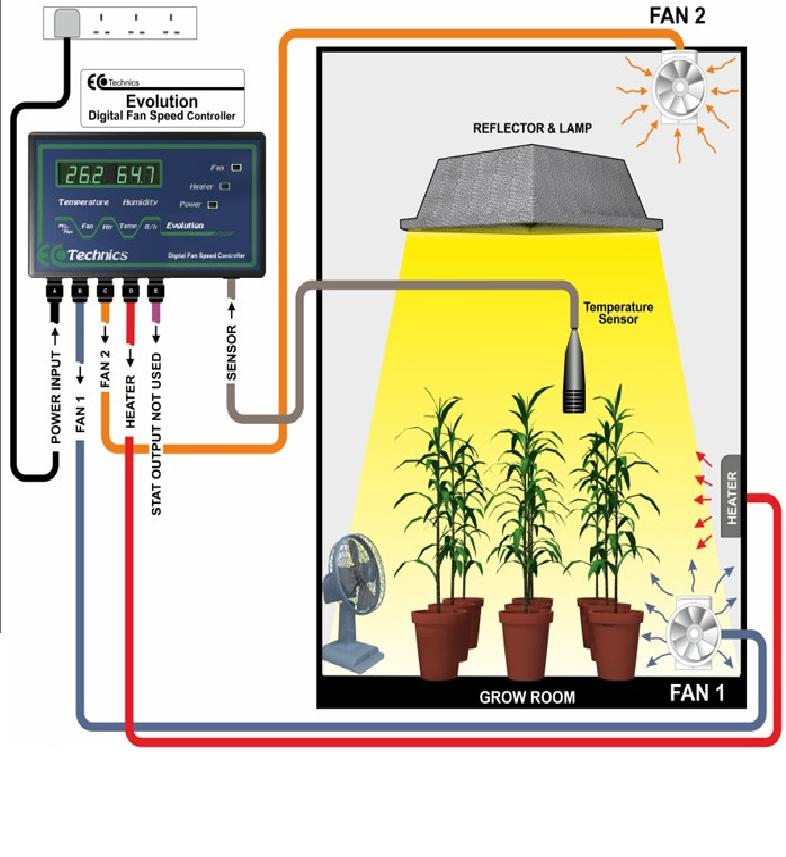 Miraculous Images Ecotechnics Evolution Grow Room Fan Controller Fan Wiring Database Gramgelartorg