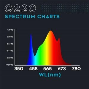 Omega Spectra G220 Line LED
